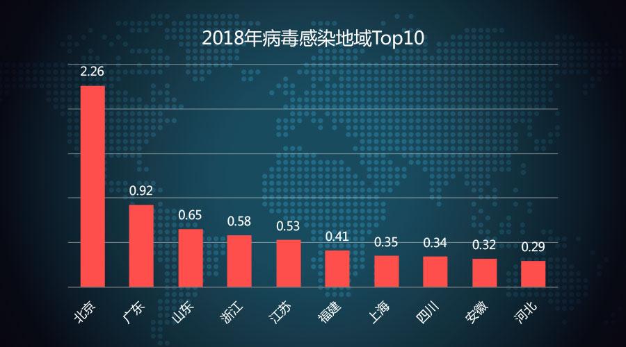 瑞星2018年中国网络安全报告:挖矿与勒索病毒成一体化趋势
