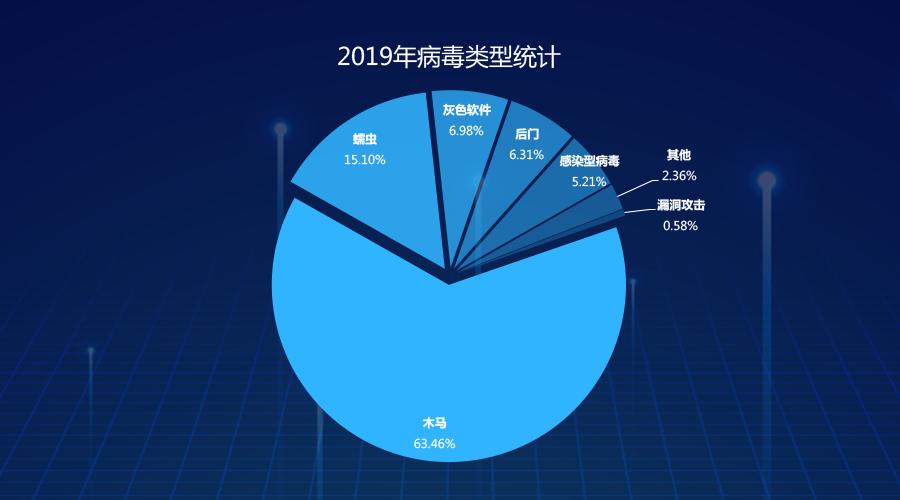 2019年中国网络安全报告